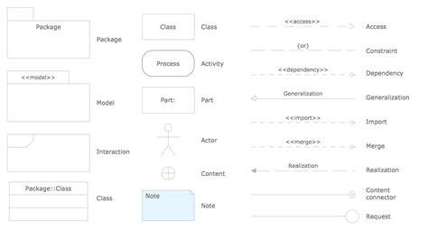 uml design tool library sequence diagram floor plan furniture planner