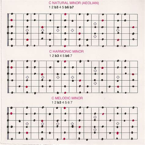 test pattern chords natural harmonic and melodic minor scales end of the game
