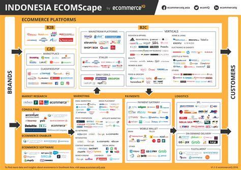 amazon web services indonesia ecomscape indonesia ecommerce landscape by ecommerceiq
