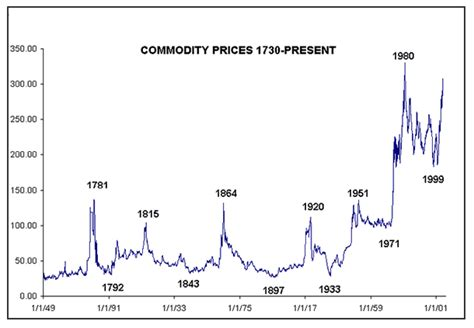 historical commodity price charts the coming depression see it clearly through historical