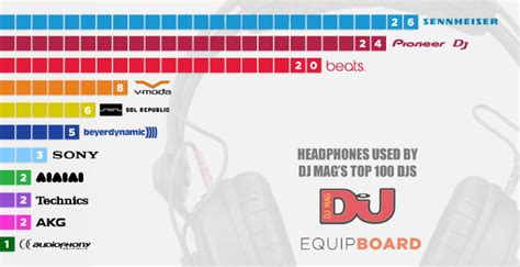 best dj lighting brands most popular dj headphone brands tdjc