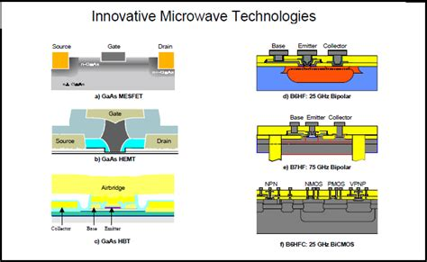 gaas hbt transistor gaas hbt transistor 28 images heterojunction bipolar transistors implemented with gainnas