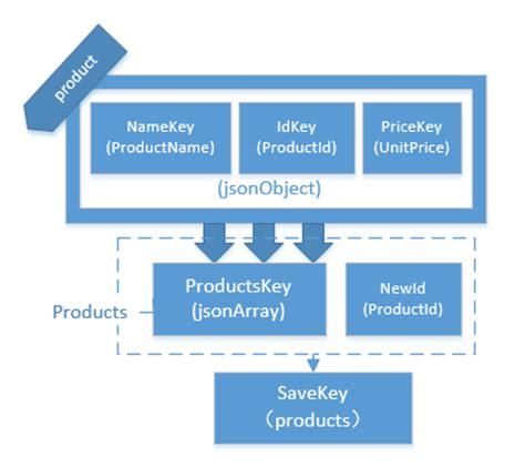 simple pattern development the development pattern of mvvm simple exle of mvvm