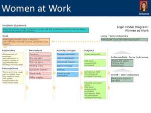 Logic Model Template Powerpoint by Do It Yourself Logic Models Exles Templates And