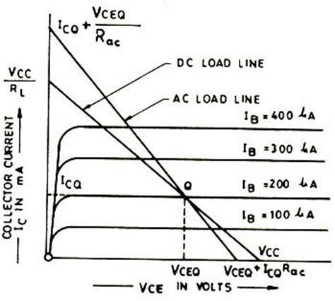 understand quiescent point help for transistors engineering transtutors