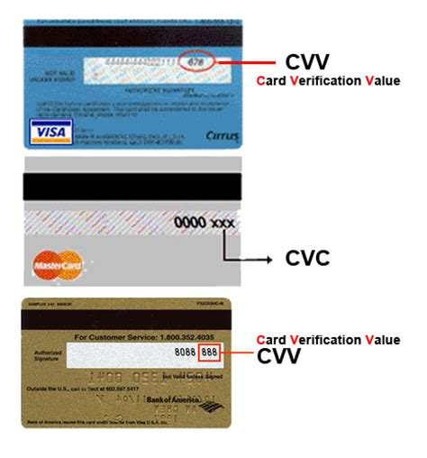 Where The Cvc Cvv On Credit And Debit Card Is Located