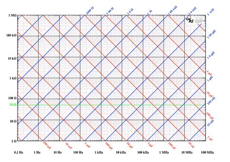 reactance of an inductor pdf reactance chart