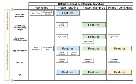 workflow development app development workflow caktus developer documentation