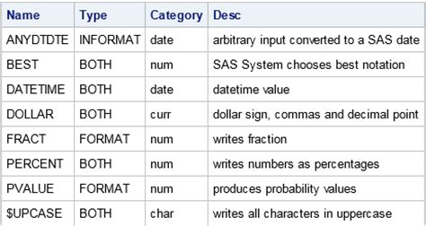 format file in sas discover information about sas formats programmatically