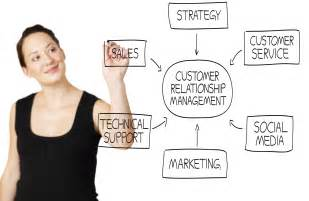 Marketing Automation Success Planning Template crm customer relationship management