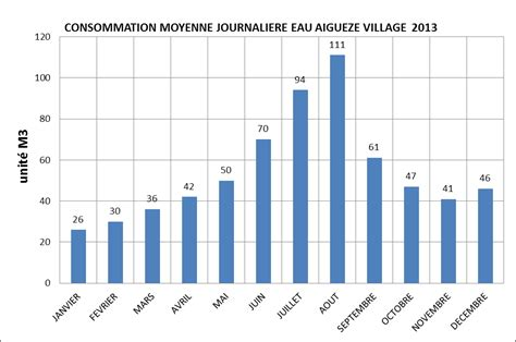 Consommation Moyenne by Aigueze L Un Des Plus Beaux Villages De Graphique
