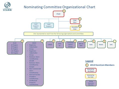 Definition Of Committee Chair by The Best 28 Images Of Definition Of Committee Chair