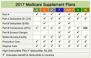 Wisconsin Medicare Supplement Outline Of Coverage by 2018 Medicare Supplement Medicare Advantage Plans Rates