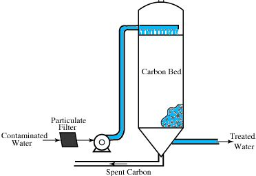 gac contactor water treatment waste water treatment