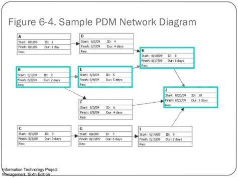 network diagram project management lecture 6