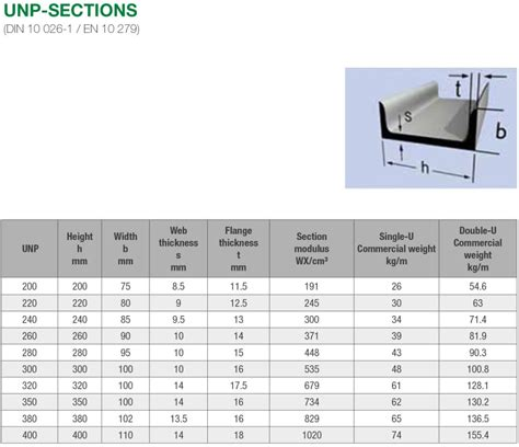 Steel U Section Sizes by U Steel Beam And Unp Sections By Hirnb 246 Ck Stabau