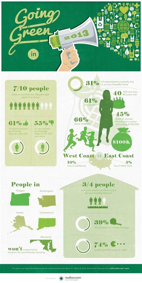 going green in your home want an eco friendly home you re not alone infographic