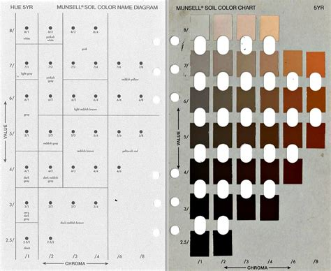 munsell color chart soil system sciences soil color never lies