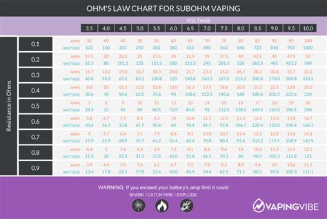 calculator ohm how to calculate ohm s law for safe vaping vaping vibe