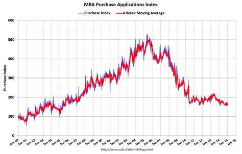 Mba Mortgage Index Chart by Calculated Risk Mba Mortgage Applications Decreased