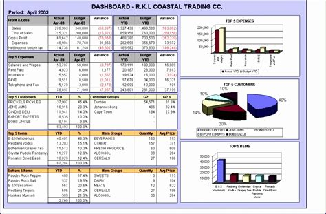 14 Excel 2013 Dashboard Template Exceltemplates Exceltemplates Excel Dashboard Templates 2013