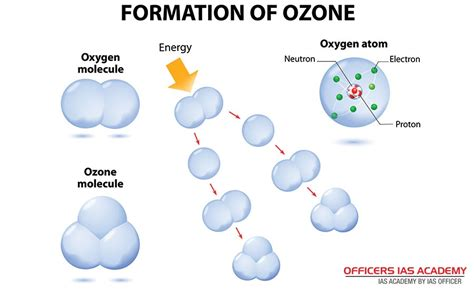 Pisau 4in Ozone ias preparation simplified like never before ozone layer depletion