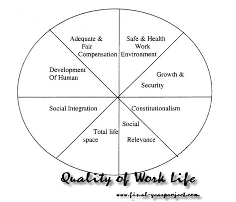 Mba Project On Quality Of Worklife mba dissertation report on quality of work free