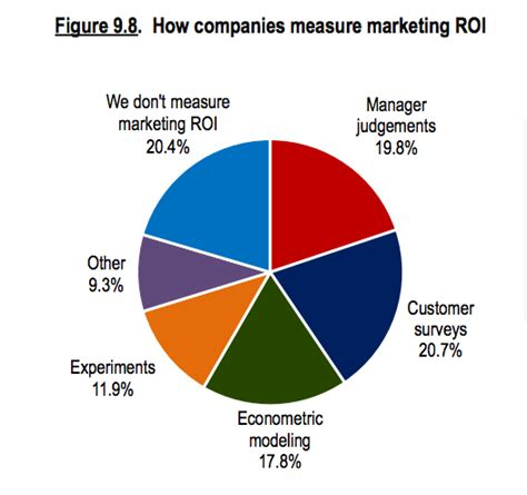 Fuqua Mba Roi by Which Marketing Channel Attribution Model Is Right For