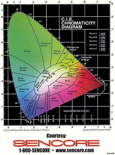 cie chromaticity diagram color of water