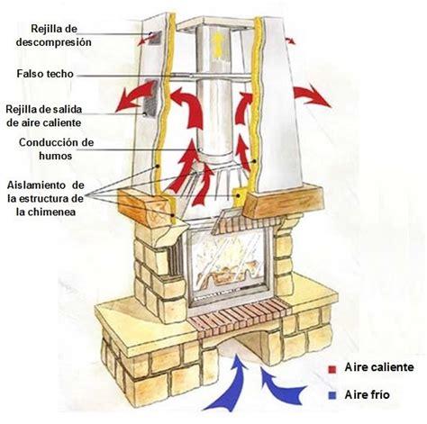 tutorial de blogger en pdf las 25 mejores ideas sobre chimenea estufa de le 241 a en