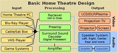 home basics and design glenelg home basics and design mitcham 100 home basics and