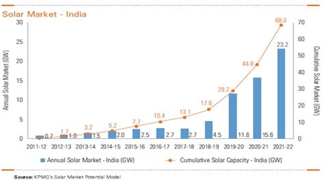 Mba In Renewable Energy In India by Analysis Of Solar Market The New Source Of Energy