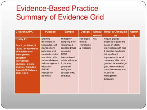 pattern and practice evidence diabetes self management education