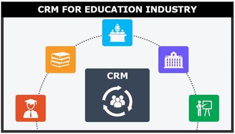 crm for higher education technosoft back to school with crm for education industry