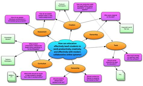 what is concept education ish concept map takes 2 3 intro to texts