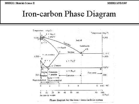 iron carbon diagram simple explanation gallery how to