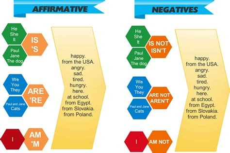 To Be esl present tense of verb quot to be quot am are is