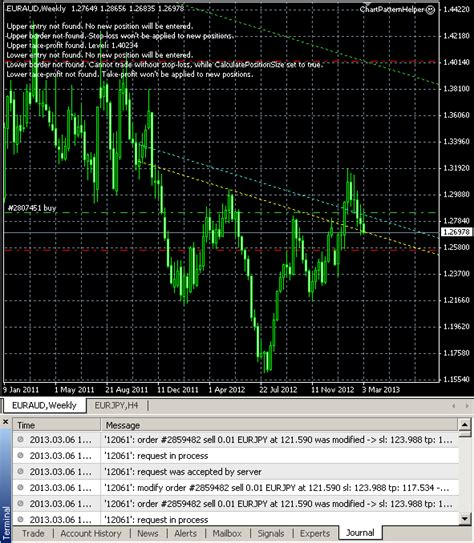 Pattern Trading Ea | new expert advisor can help you trade chart patterns