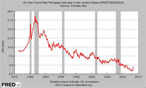average house loan rate 30 year fixed rate mortgage average in the united states the economic collapse