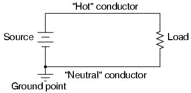 electrical conductors that extend from the power source to the point of use safe circuit design electrical safety electronics textbook