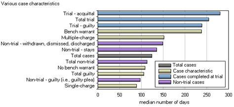 bench warrant canada adult criminal court statistics 2008 2009