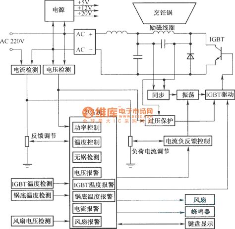 block diagram of induction cooker the usage system block diagram in induction cooker of igbt electrical equipment circuit