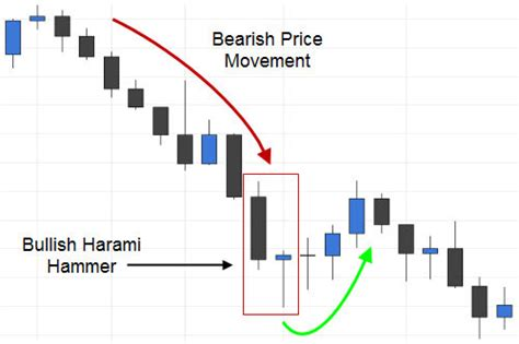 bullish candlestick pattern definition trading the bullish harami candlestick pattern fx day job