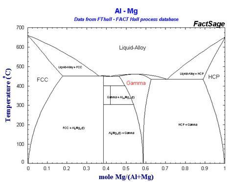 al mg si phase diagram phase diagram array
