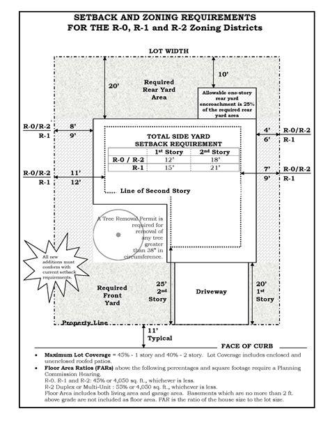 sunnyvale permits sunnyvale zoning map my blog
