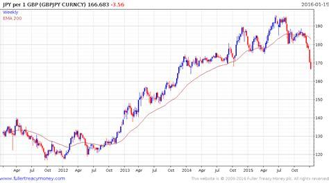 currency converter yen to gbp japanese yen gbp exchange rate lira