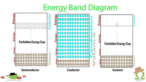 band diagram of semiconductor energy band diagram of semiconductor simplified