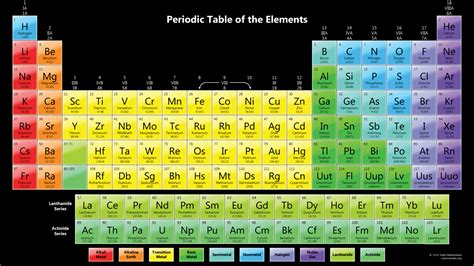 Mandaliof Table by Colorful Periodic Table Wallpaper