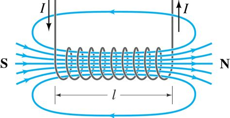 solenoid inductor magnetic magnetic field of a solenoid mini physics learn physics