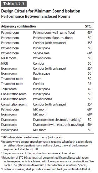design noise criteria acoustic ratings jpt healthcare architects
